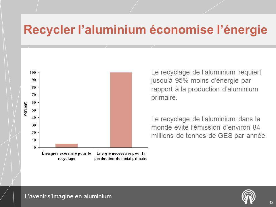 Lavenir simagine en aluminium 12 Recycler laluminium économise lénergie Le recyclage de laluminium requiert jusquà 95% moins dénergie par rapport à la production daluminium primaire.