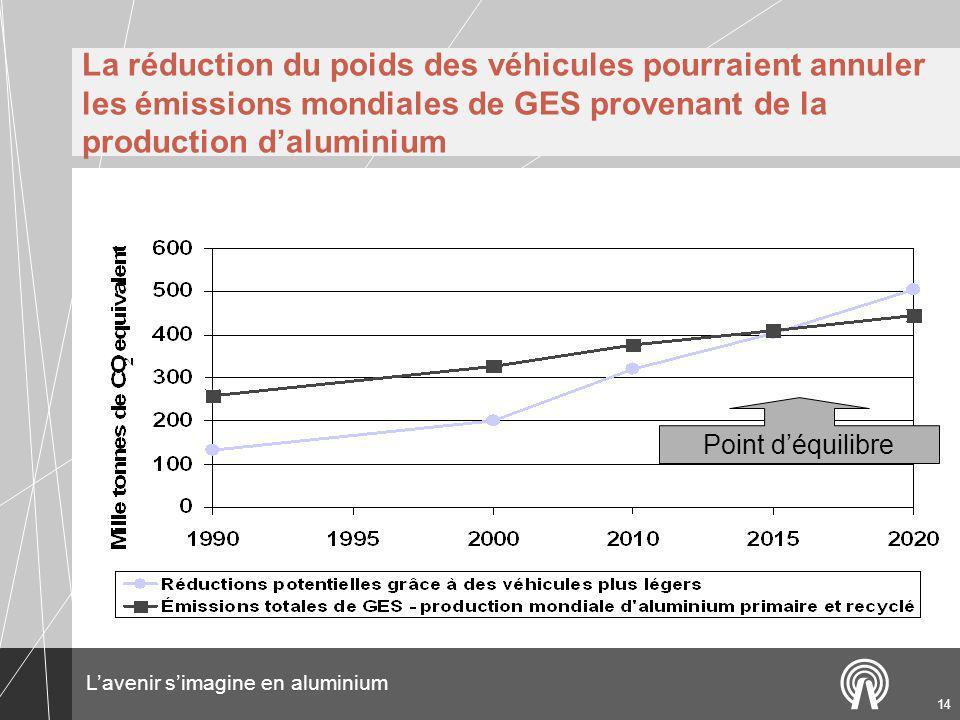 Lavenir simagine en aluminium 14 La réduction du poids des véhicules pourraient annuler les émissions mondiales de GES provenant de la production daluminium Point déquilibre