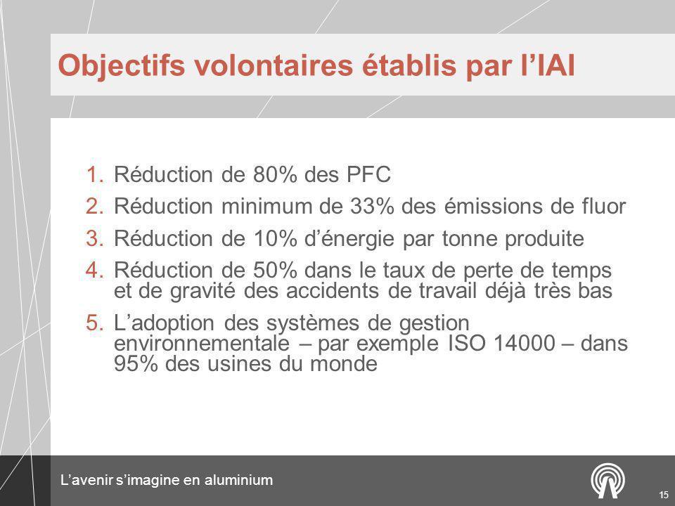 Lavenir simagine en aluminium 15 Objectifs volontaires établis par lIAI 1.Réduction de 80% des PFC 2.Réduction minimum de 33% des émissions de fluor 3.Réduction de 10% dénergie par tonne produite 4.Réduction de 50% dans le taux de perte de temps et de gravité des accidents de travail déjà très bas 5.Ladoption des systèmes de gestion environnementale – par exemple ISO 14000 – dans 95% des usines du monde