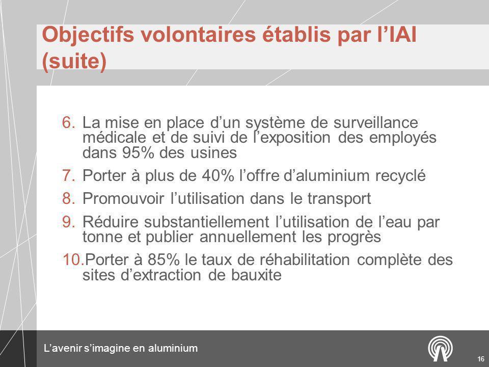 Lavenir simagine en aluminium 16 Objectifs volontaires établis par lIAI (suite) 6.La mise en place dun système de surveillance médicale et de suivi de lexposition des employés dans 95% des usines 7.Porter à plus de 40% loffre daluminium recyclé 8.Promouvoir lutilisation dans le transport 9.Réduire substantiellement lutilisation de leau par tonne et publier annuellement les progrès 10.Porter à 85% le taux de réhabilitation complète des sites dextraction de bauxite