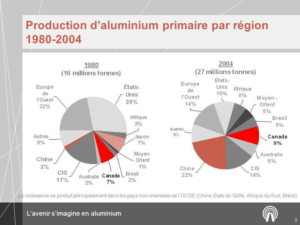 Lavenir simagine en aluminium 2 Production daluminium primaire par région 1980-2004 La croissance se produit principalement dans les pays non-membres de lOCDE (Chine,États du Golfe, Afrique du Sud, Brésil)