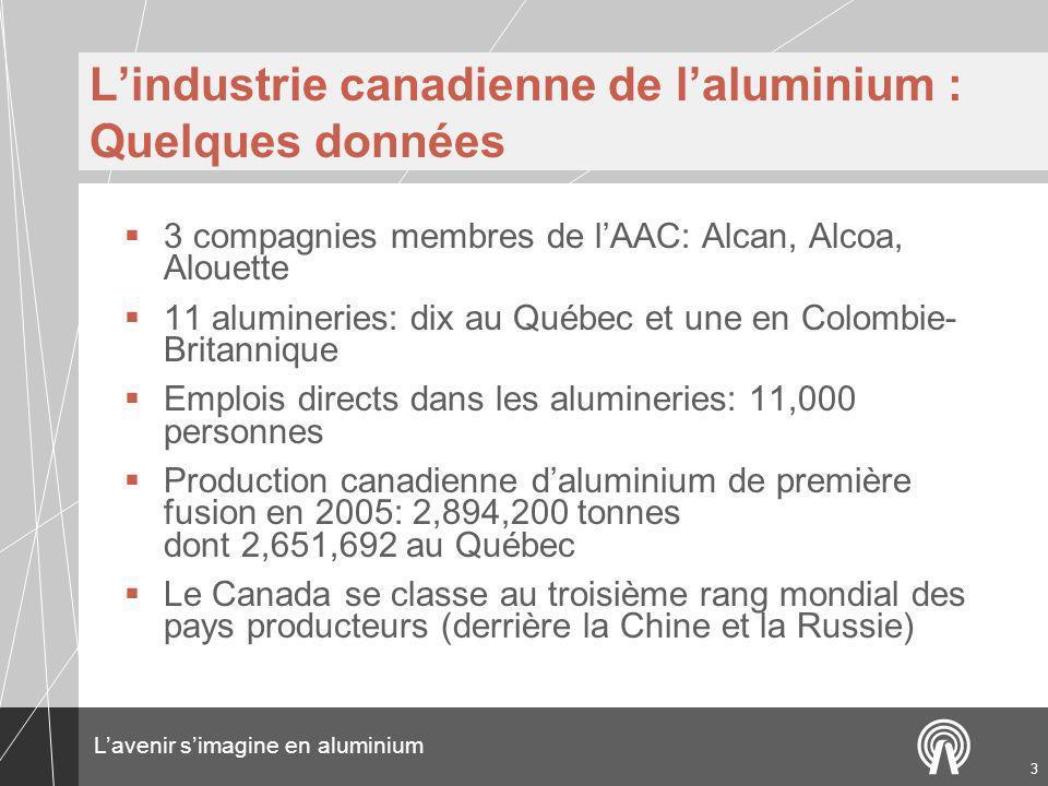 Lavenir simagine en aluminium 3 Lindustrie canadienne de laluminium : Quelques données 3 compagnies membres de lAAC: Alcan, Alcoa, Alouette 11 alumineries: dix au Québec et une en Colombie- Britannique Emplois directs dans les alumineries: 11,000 personnes Production canadienne daluminium de première fusion en 2005: 2,894,200 tonnes dont 2,651,692 au Québec Le Canada se classe au troisième rang mondial des pays producteurs (derrière la Chine et la Russie)