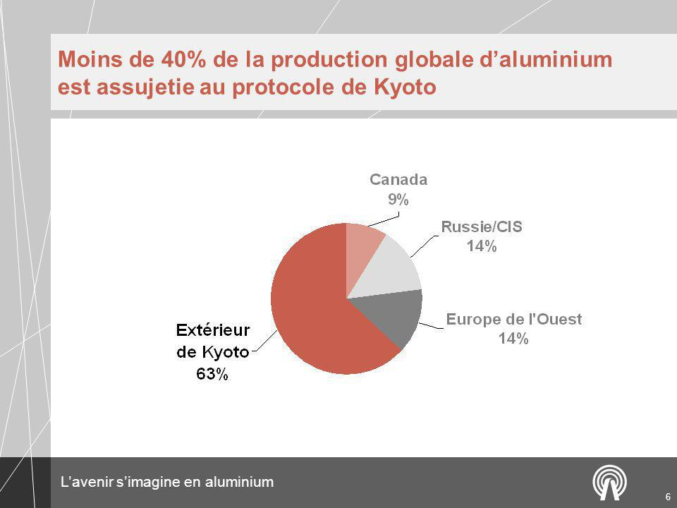 Lavenir simagine en aluminium 6 Moins de 40% de la production globale daluminium est assujetie au protocole de Kyoto
