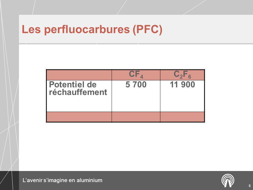 Lavenir simagine en aluminium 8 Les perfluocarbures (PFC) CF 4 C2F6C2F6 Potentiel de réchauffement 5 70011 900