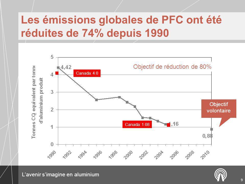 Lavenir simagine en aluminium 9 Les émissions globales de PFC ont été réduites de 74% depuis 1990 Objectif de réduction de 80% Canada: 1.08 Canada: 4.0 Objectif volontaire