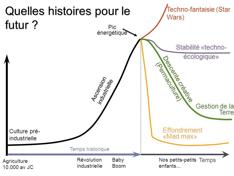 Quelles histoires pour le futur ? Ascension industrielle Pic énergétique Techno-fantaisie (Star Wars) Nos petits-petits enfants... Agriculture 10.000