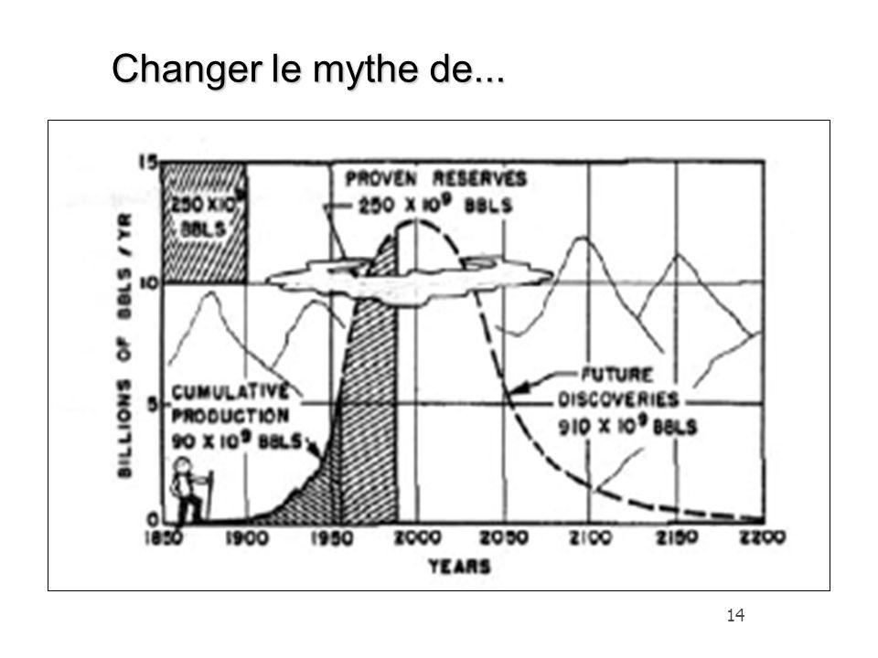 14 Changer le mythe de...
