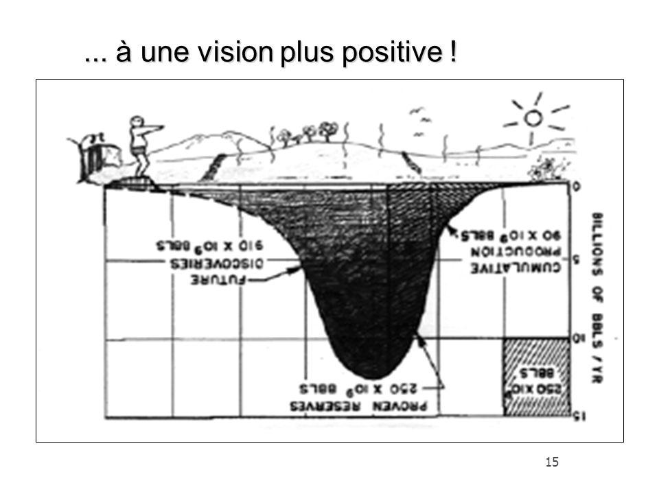 15... à une vision plus positive !