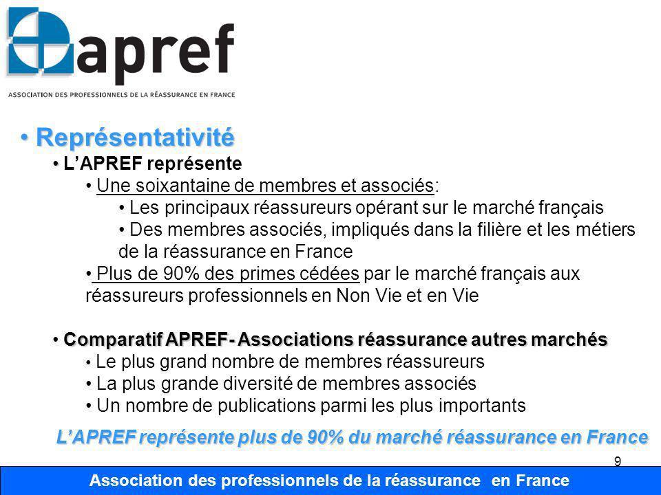 Association des Professionnels de la Réassurance en France 9 Association des professionnels de la réassurance en France Représentativité Représentativ
