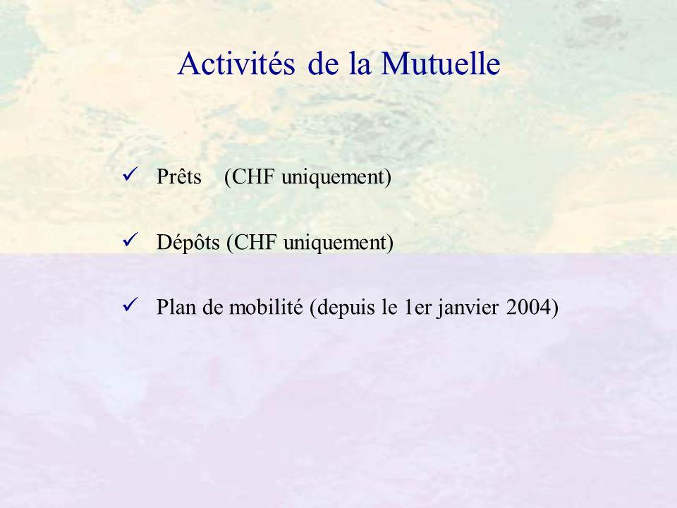Activités de la Mutuelle Prêts (CHF uniquement) Dépôts (CHF uniquement) Plan de mobilité (depuis le 1er janvier 2004)