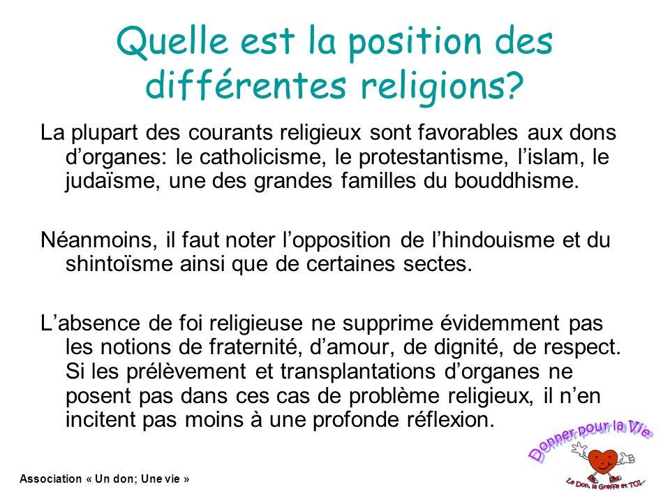 Quelle est la position des différentes religions.