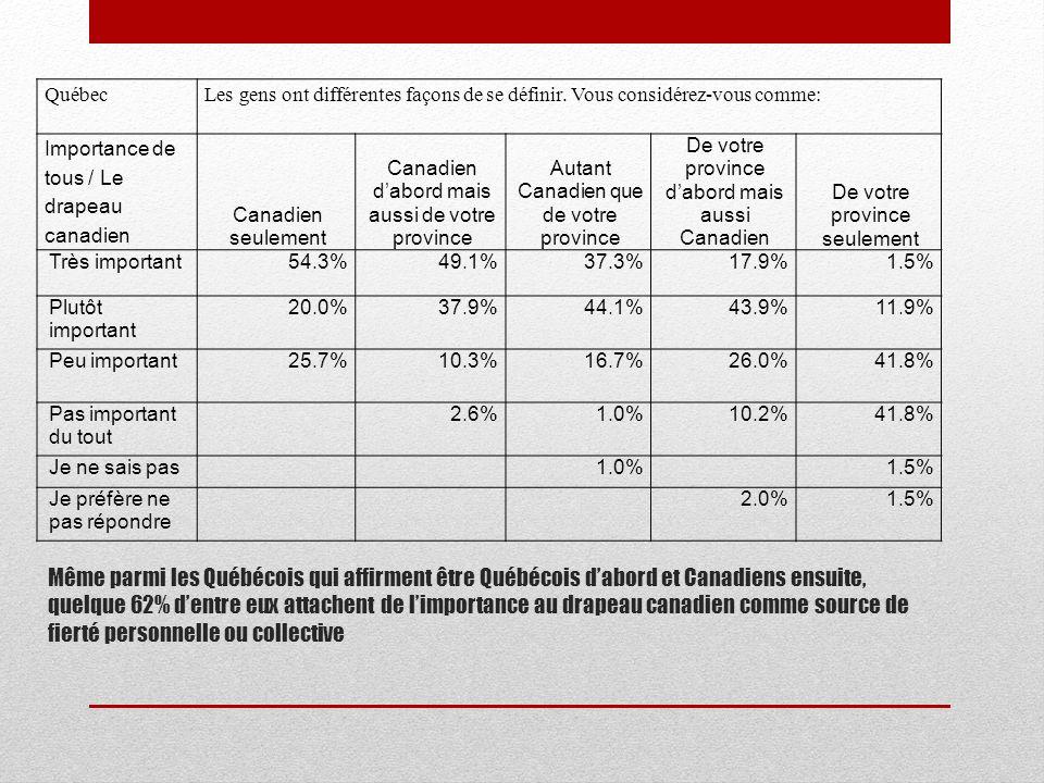 Même parmi les Québécois qui affirment être Québécois dabord et Canadiens ensuite, quelque 62% dentre eux attachent de limportance au drapeau canadien comme source de fierté personnelle ou collective QuébecLes gens ont différentes façons de se définir.