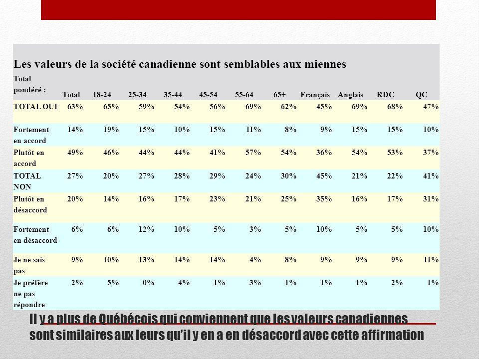 Les valeurs de la société canadienne sont semblables aux miennes Total pondéré : Total18-2425-3435-4445-5455-6465+FrançaisAnglaisRDCQC TOTAL OUI63%65%59%54%56%69%62%45%69%68%47% Fortement en accord 14%19%15%10%15%11%8%9%15% 10% Plutôt en accord 49%46%44% 41%57%54%36%54%53%37% TOTAL NON 27%20%27%28%29%24%30%45%21%22%41% Plutôt en désaccord 20%14%16%17%23%21%25%35%16%17%31% Fortement en désaccord 6% 12%10%5%3%5%10%5% 10% Je ne sais pas 9%10%13%14% 4%8%9% 11% Je préfère ne pas répondre 2%5%0%4%1%3%1% 2%1% Il y a plus de Québécois qui conviennent que les valeurs canadiennes sont similaires aux leurs quil y en a en désaccord avec cette affirmation