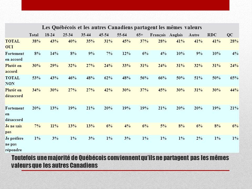 Toutefois une majorité de Québécois conviennent quils ne partagent pas les mêmes valeurs que les autres Canadiens Les Québécois et les autres Canadiens partagent les mêmes valeurs Total18-2425-3435-4445-5455-6465+FrançaisAnglaisAutreRDCQC TOTAL OUI 38%43%40%35%31%45%37%28%41% 28% Fortement en accord 8%14%8%9%7%12%6%4%10%9%10%4% Plutôt en accord 30%29%32%27%24%33%31%24%31%32%31%24% TOTAL NON 53%43%46%48%62%48%56%66%50%51%50%65% Plutôt en désaccord 34%30%27% 42%30%37%45%30%31%30%44% Fortement en désaccord 20%13%19%21%20%19% 21%20% 19%21% Je ne sais pas 7%11%13% 6%4%6%5%8%6%8%6% Je préfère ne pas répondre 1%3%1%3%1%3%1% 2%1%