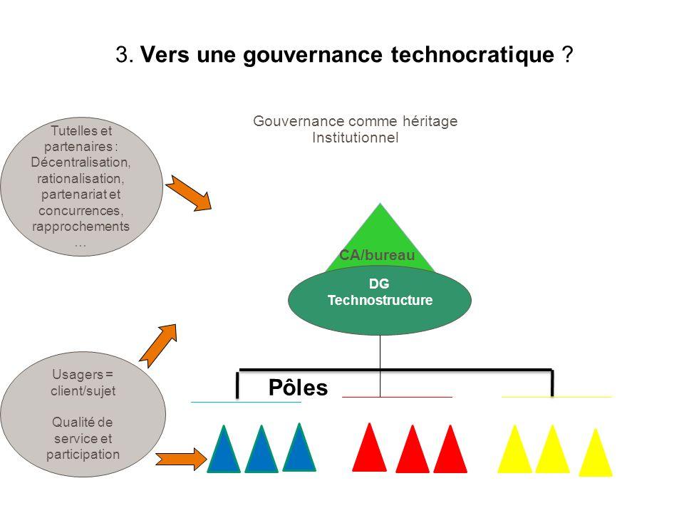 3. Vers une gouvernance technocratique ? Gouvernance comme héritage Institutionnel CA/bureau politique Tutelles et partenaires : Décentralisation, rat