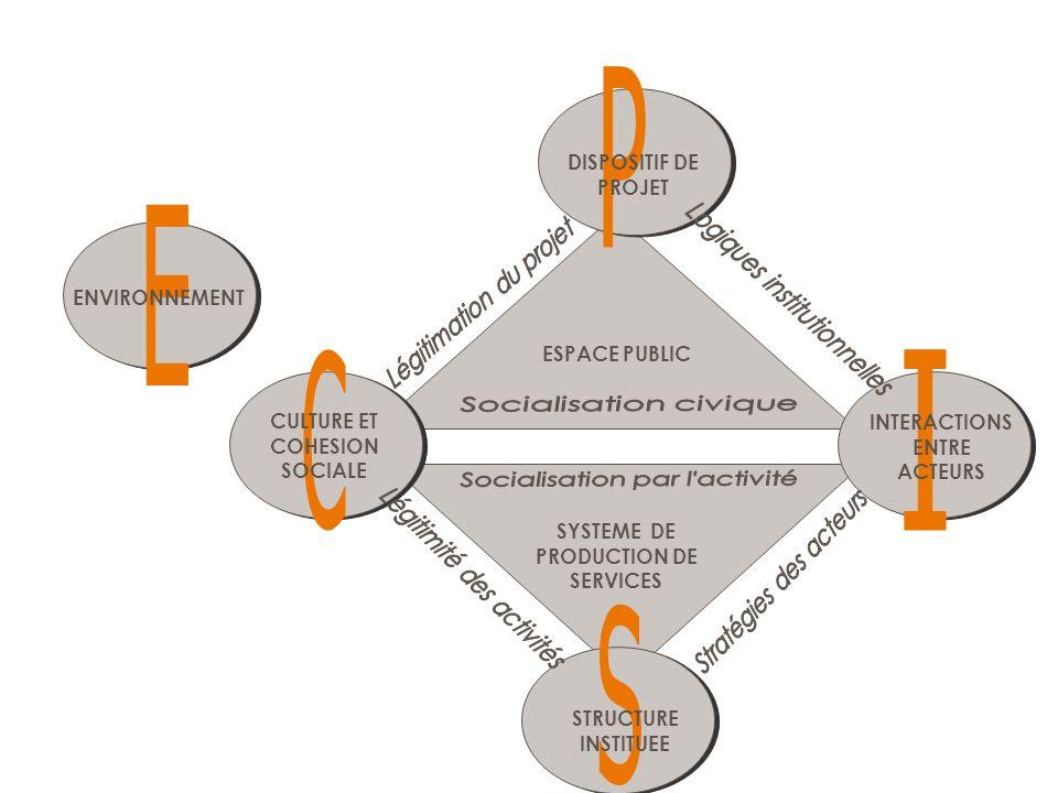 ENVIRONNEMENT DISPOSITIF DE PROJET CULTURE ET COHESION SOCIALE STRUCTURE INSTITUEE INTERACTIONS ENTRE ACTEURS ESPACE PUBLIC SYSTEME DE PRODUCTION DE S