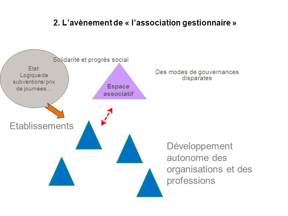 2. Lavènement de « lassociation gestionnaire » Des modes de gouvernances disparates Espace associatif Etat: Logique de subventions/ prix de journées…