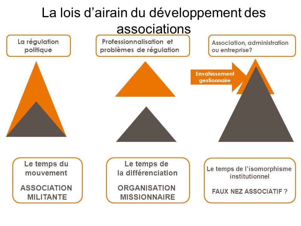 La lois dairain du développement des associations La régulation politique Professionnalisation et problèmes de régulation Envahissement gestionnaire L