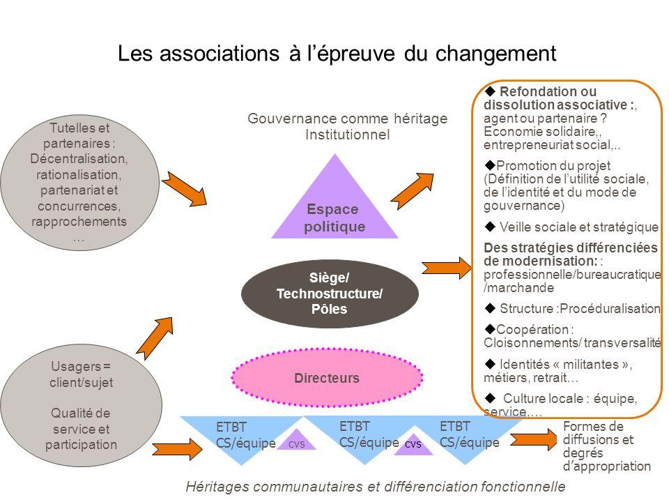 Les associations à lépreuve du changement Gouvernance comme héritage Institutionnel Refondation ou dissolution associative :, agent ou partenaire ? Ec