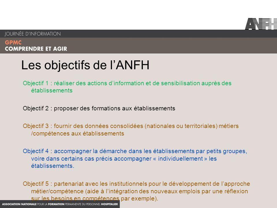 Les objectifs de lANFH Objectif 1 : réaliser des actions dinformation et de sensibilisation auprès des établissements Objectif 2 : proposer des format