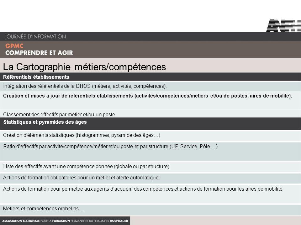 La Cartographie métiers/compétences Référentiels établissements Intégration des référentiels de la DHOS (métiers, activités, compétences). Création et