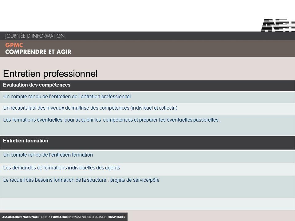 Entretien professionnel Evaluation des compétences Un compte rendu de lentretien de lentretien professionnel Un récapitulatif des niveaux de maîtrise