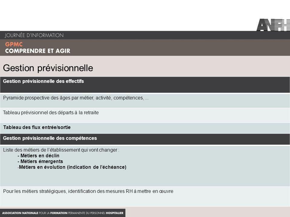 Gestion prévisionnelle Gestion prévisionnelle des effectifs Pyramide prospective des âges par métier, activité, compétences,... Tableau prévisionnel d