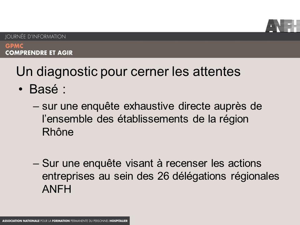 Un diagnostic pour cerner les attentes Basé : –sur une enquête exhaustive directe auprès de lensemble des établissements de la région Rhône –Sur une e