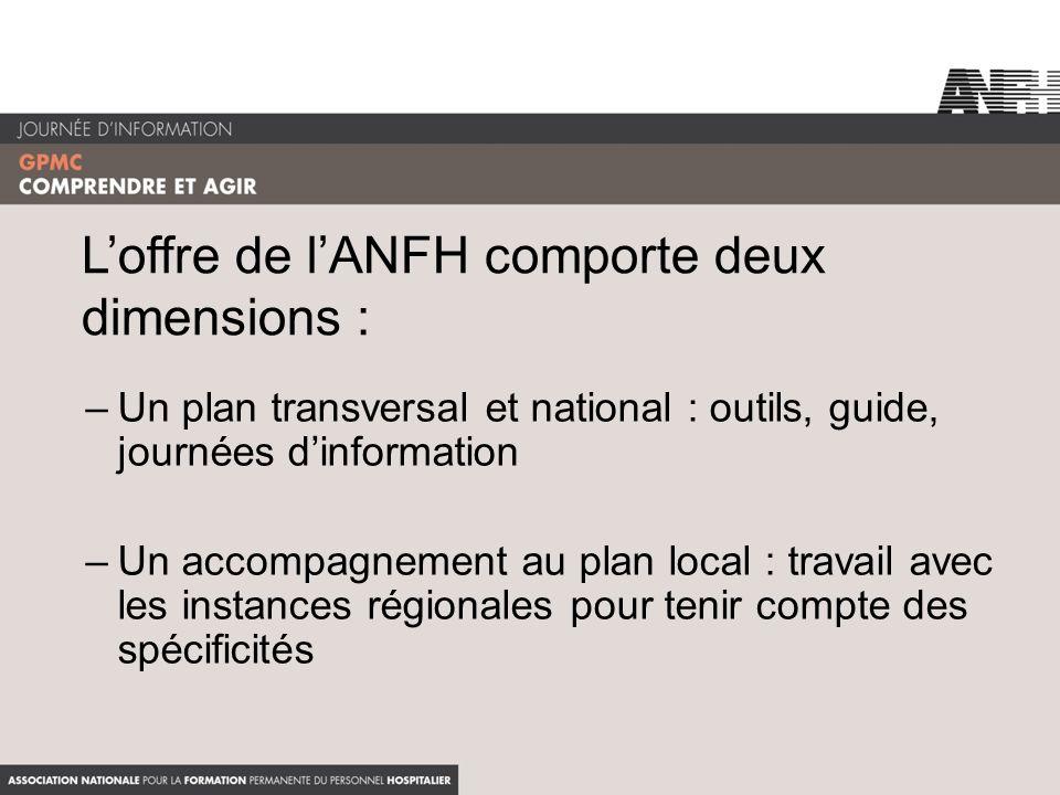 Loffre de lANFH comporte deux dimensions : –Un plan transversal et national : outils, guide, journées dinformation –Un accompagnement au plan local :