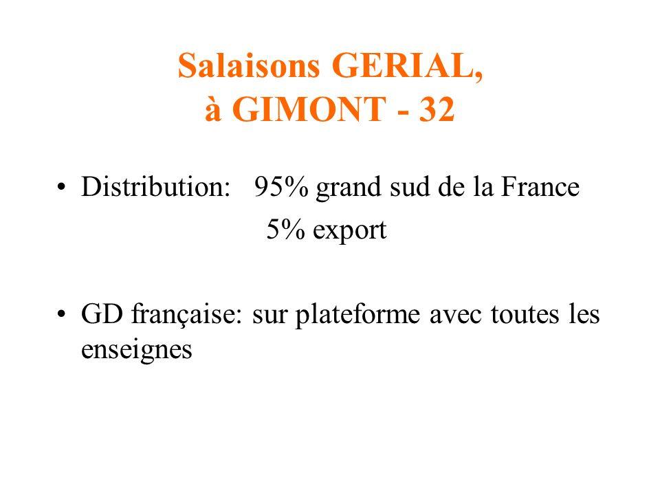 Salaisons GERIAL, à GIMONT - 32 Distribution:95% grand sud de la France 5% export GD française: sur plateforme avec toutes les enseignes