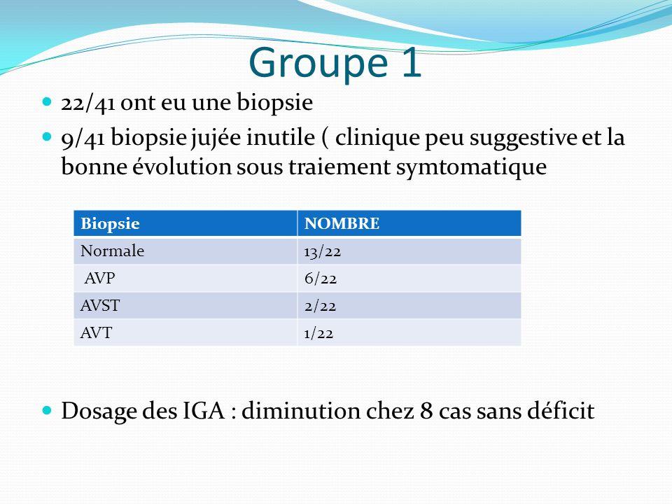 Groupe 1 22/41 ont eu une biopsie 9/41 biopsie jujée inutile ( clinique peu suggestive et la bonne évolution sous traiement symtomatique Dosage des IG