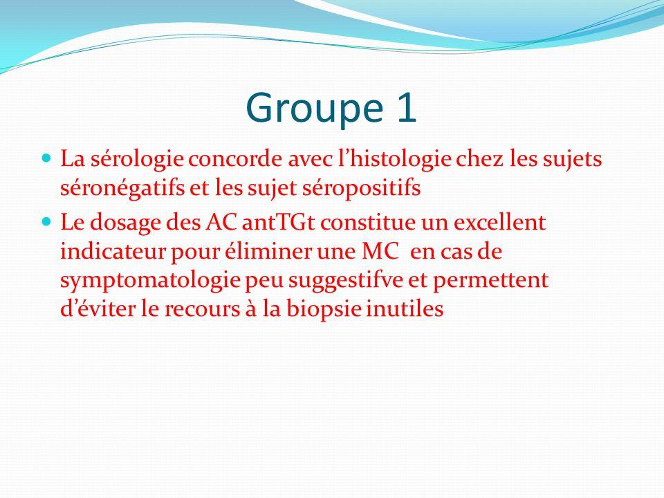 Groupe 1 La sérologie concorde avec lhistologie chez les sujets séronégatifs et les sujet séropositifs Le dosage des AC antTGt constitue un excellent