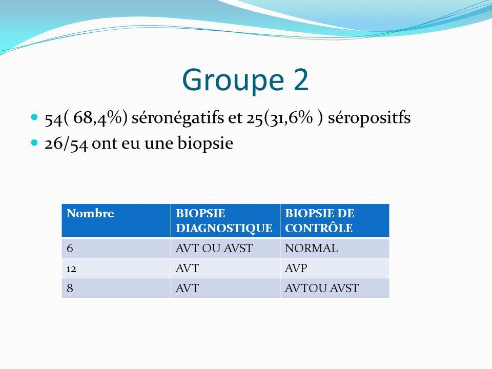 Groupe 2 54( 68,4%) séronégatifs et 25(31,6% ) séropositfs 26/54 ont eu une biopsie NombreBIOPSIE DIAGNOSTIQUE BIOPSIE DE CONTRÔLE 6AVT OU AVSTNORMAL