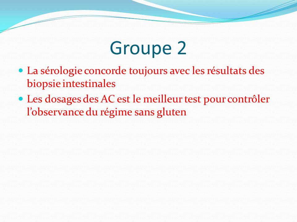 Groupe 2 La sérologie concorde toujours avec les résultats des biopsie intestinales Les dosages des AC est le meilleur test pour contrôler lobservance