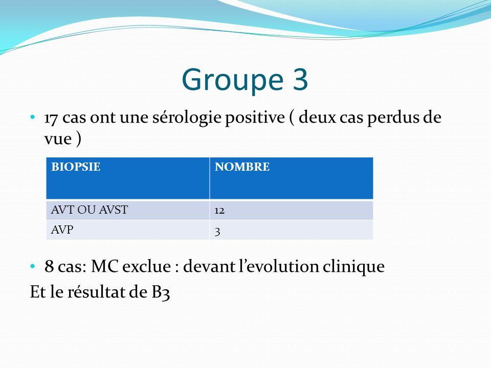 Groupe 3 17 cas ont une sérologie positive ( deux cas perdus de vue ) 8 cas: MC exclue : devant levolution clinique Et le résultat de B3 BIOPSIENOMBRE