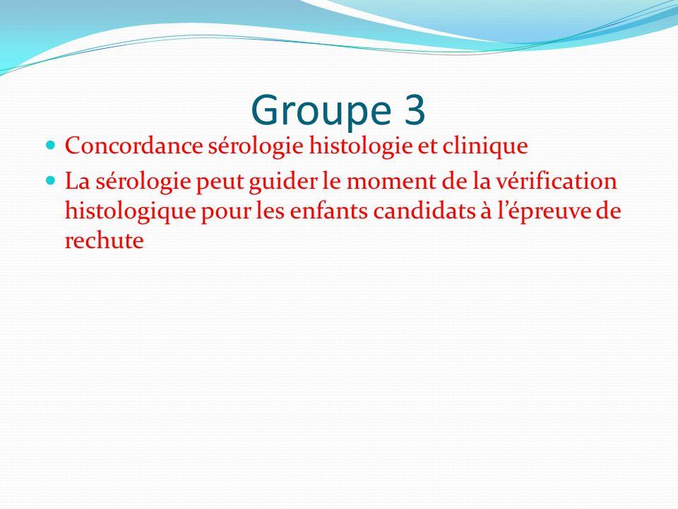 Groupe 3 Concordance sérologie histologie et clinique La sérologie peut guider le moment de la vérification histologique pour les enfants candidats à