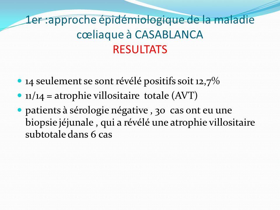 1er :approche épidémiologique de la maladie cœliaque à CASABLANCA RESULTATS 14 seulement se sont révélé positifs soit 12,7% 11/14 = atrophie villosita