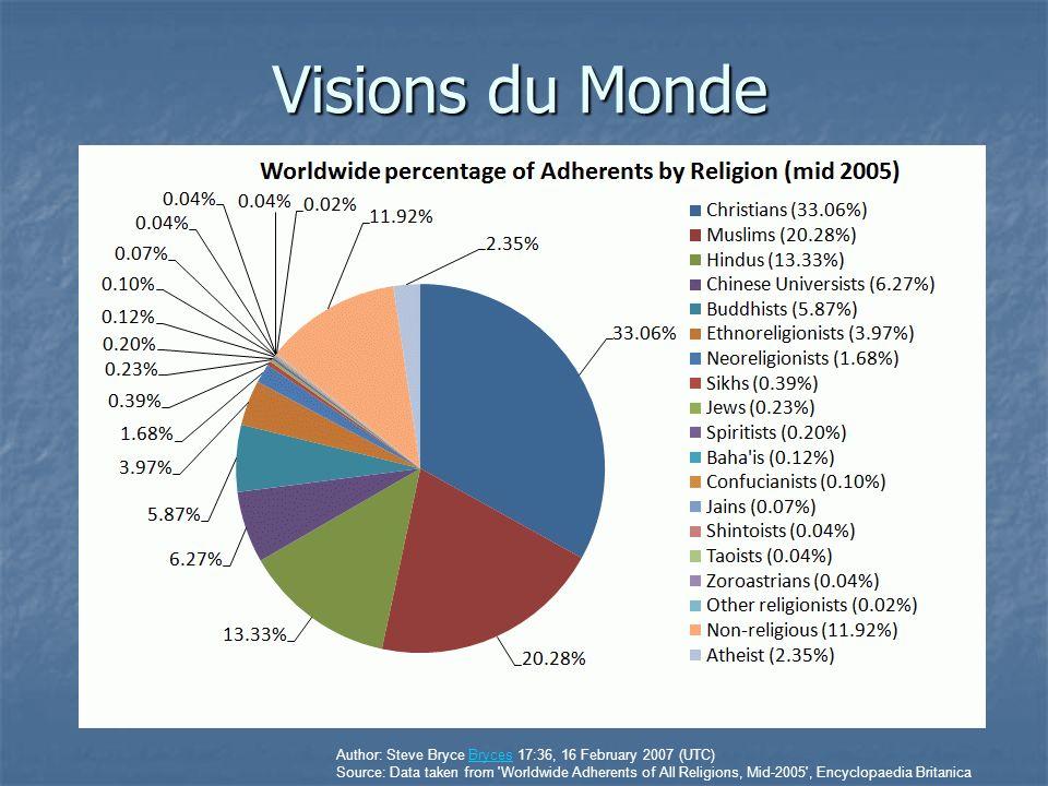 Religions du Monde Copied from http://en.wikipedia.org/wiki/Image:Weltreligionen.pnghttp://en.wikipedia.org/wiki/Image:Weltreligionen.png