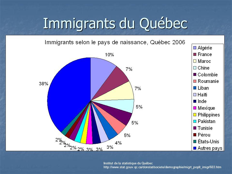 Religions au Québec Source statistique Canada, Recensement de 2001 : série analyses, religions au Canada, Catalogue n:96F0030XIF2001015, 13 mai 2005 Site MICC