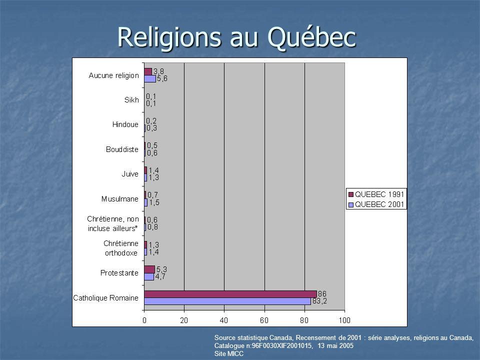 Religions au Québec Source statistique Canada, Recensement de 2001 : série analyses, religions au Canada, Catalogue n:96F0030XIF2001015, 13 mai 2005 S