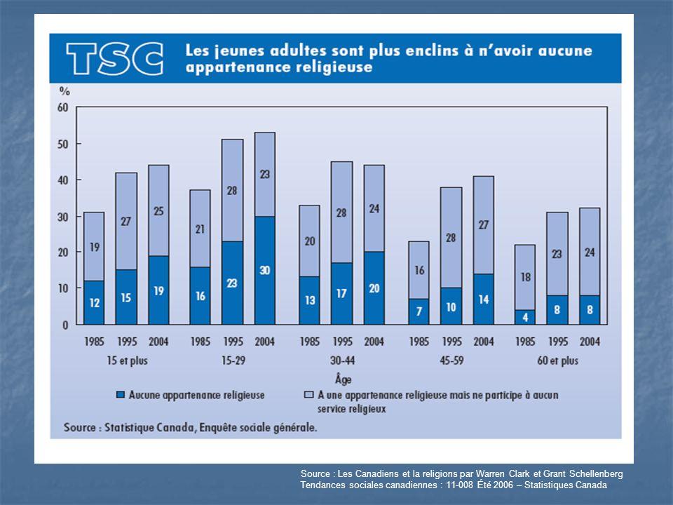 Source : Les Canadiens et la religions par Warren Clark et Grant Schellenberg Tendances sociales canadiennes : 11-008 Été 2006 – Statistiques Canada