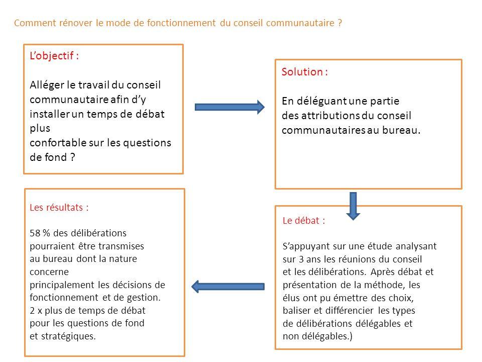 Comment rénover le mode de fonctionnement du conseil communautaire ? Lobjectif : Alléger le travail du conseil communautaire afin dy installer un temp