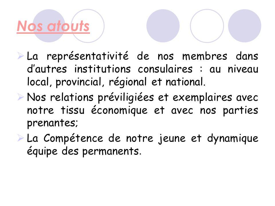 Nos atouts La représentativité de nos membres dans dautres institutions consulaires : au niveau local, provincial, régional et national.
