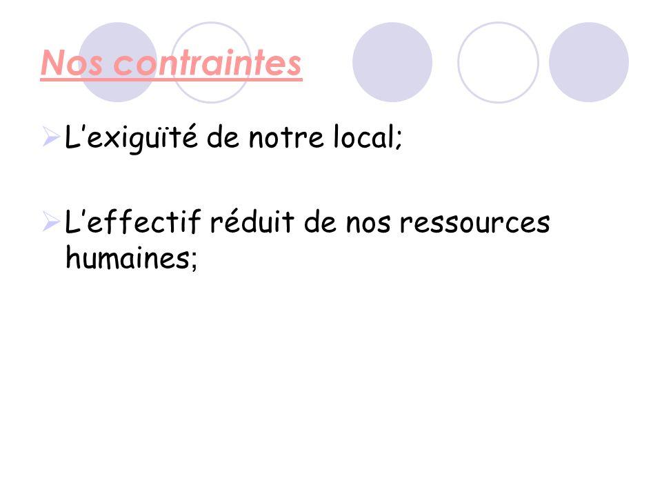 Nos contraintes Lexiguïté de notre local; Leffectif réduit de nos ressources humaines ;
