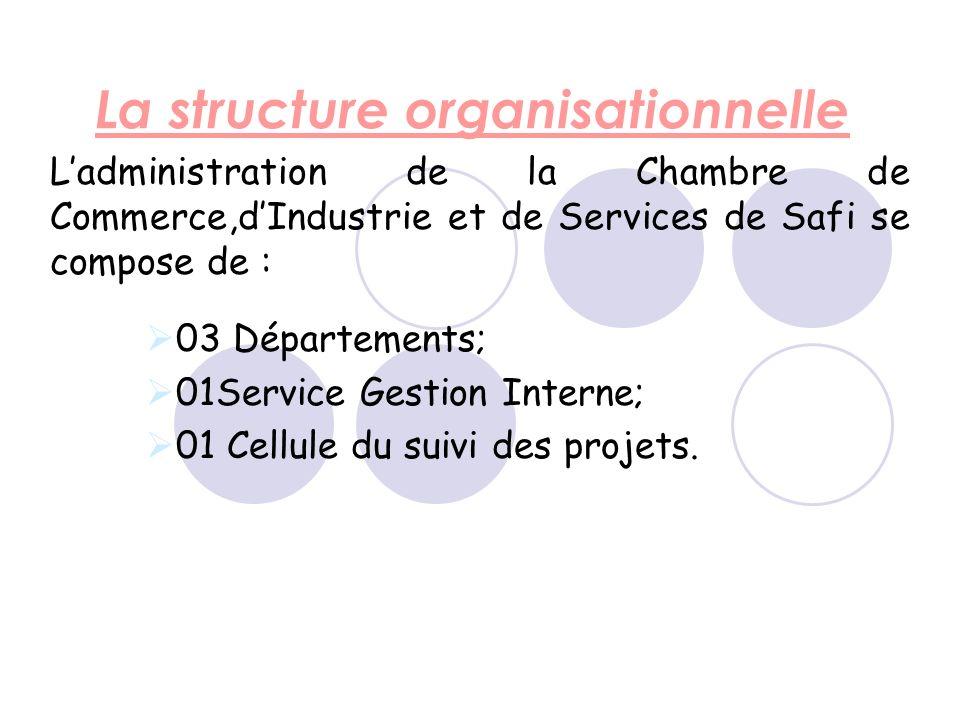 La structure organisationnelle Ladministration de la Chambre de Commerce,dIndustrie et de Services de Safi se compose de : 03 Départements; 01Service Gestion Interne; 01 Cellule du suivi des projets.