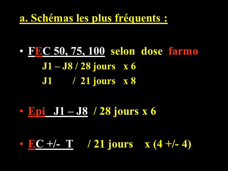 a. Schémas les plus fréquents : FEC 50, 75, 100 selon dose farmo J1 – J8 / 28 jours x 6 J1 / 21 jours x 8 Epi J1 – J8 / 28 jours x 6 EC +/- T / 21 jou