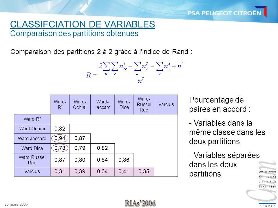 20 mars 2006 CLASSIFCIATION DE VARIABLES Comparaison des partitions obtenues Comparaison des partitions 2 à 2 grâce à l'indice de Rand : Pourcentage d