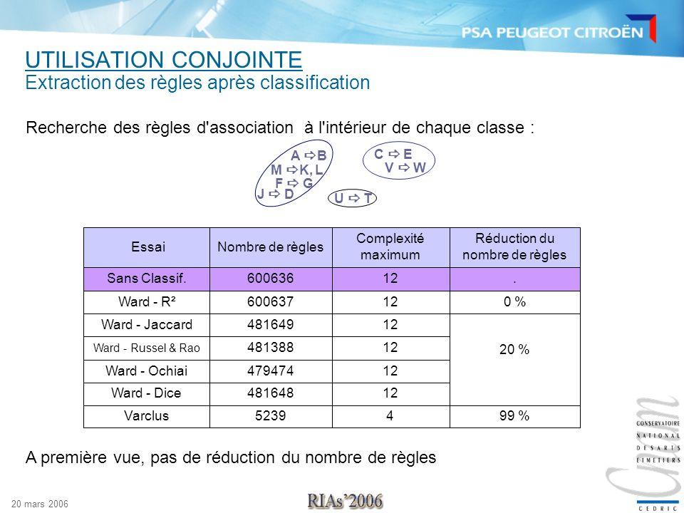 20 mars 2006 UTILISATION CONJOINTE Extraction des règles après classification A première vue, pas de réduction du nombre de règles 20 % 12481648Ward -