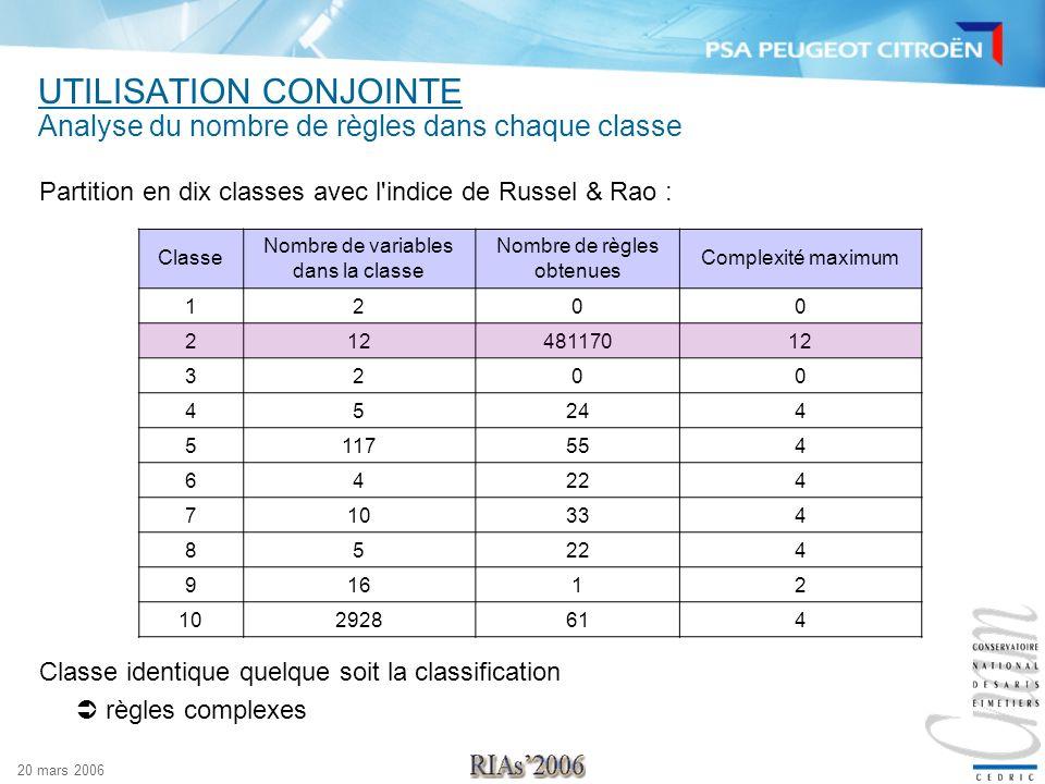 20 mars 2006 UTILISATION CONJOINTE Analyse du nombre de règles dans chaque classe Partition en dix classes avec l'indice de Russel & Rao : Classe Nomb