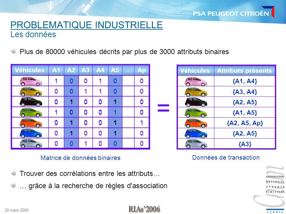 20 mars 2006 PROBLEMATIQUE INDUSTRIELLE Plus de 80000 véhicules décrits par plus de 3000 attributs binaires VéhiculesAttributs présents {A1, A4} {A3,